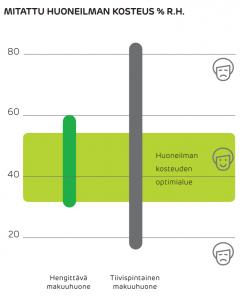 huoneilman optimi kosteus ja kosteuden sitominen eristeessä